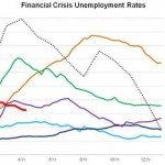 More Complexity &#8211; in Unemployment Taxes