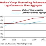 Workers' Comp in a Hard Market